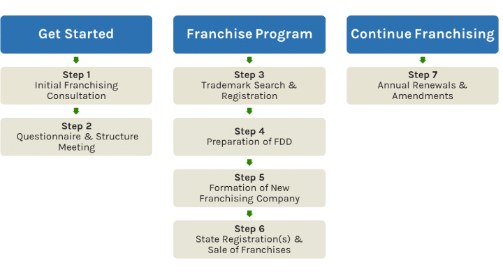 Steps to Creating a Franchise | Larkin Hoffman Franchising